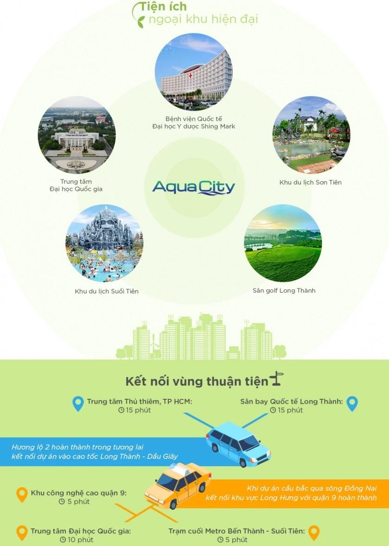 lien-ket-vung-du-an-aqua-city