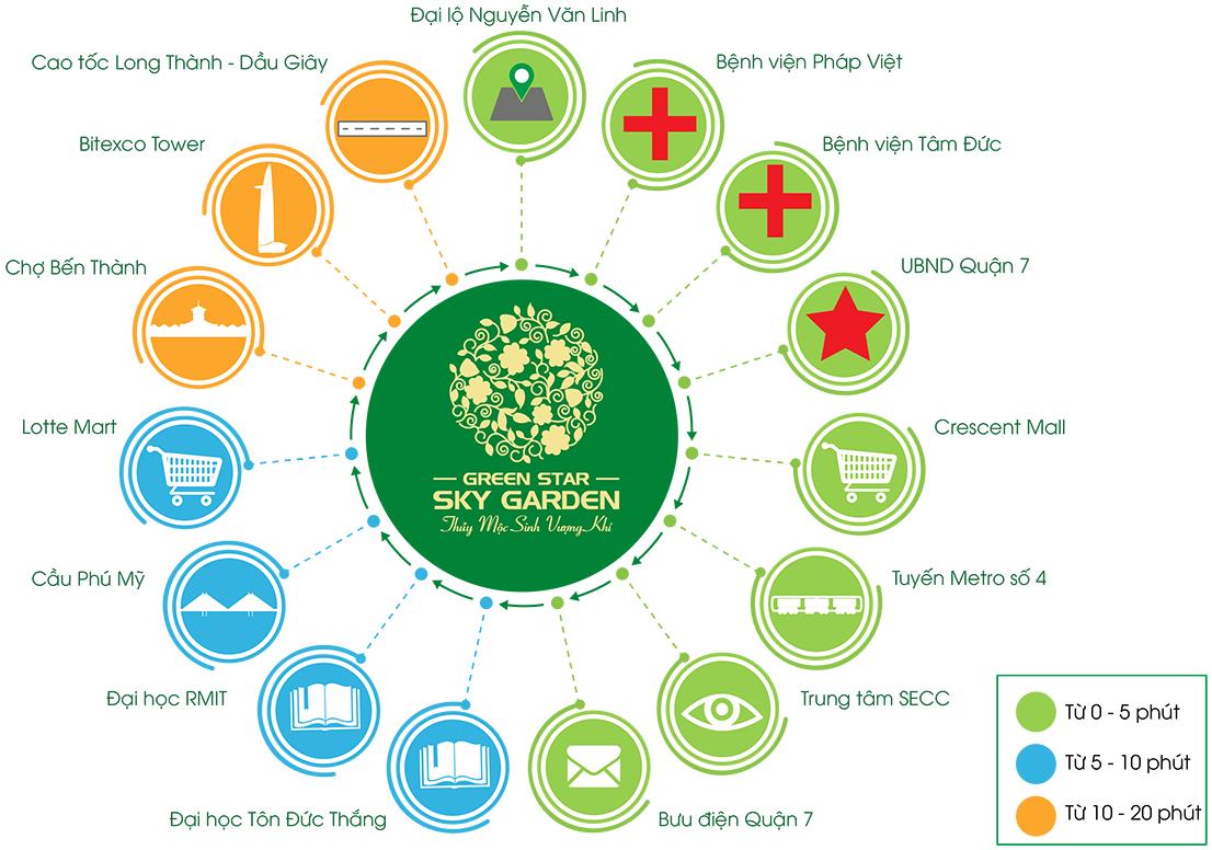 tien-ich-ngoai-khu-green-star-sky-garden