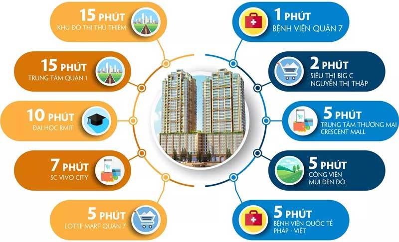 lien-ket-vung-southgate-tower-q7