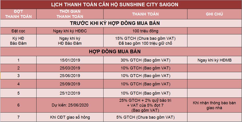 phuong-thuc-thanh-toan-can-ho-sunshine-city-saigon