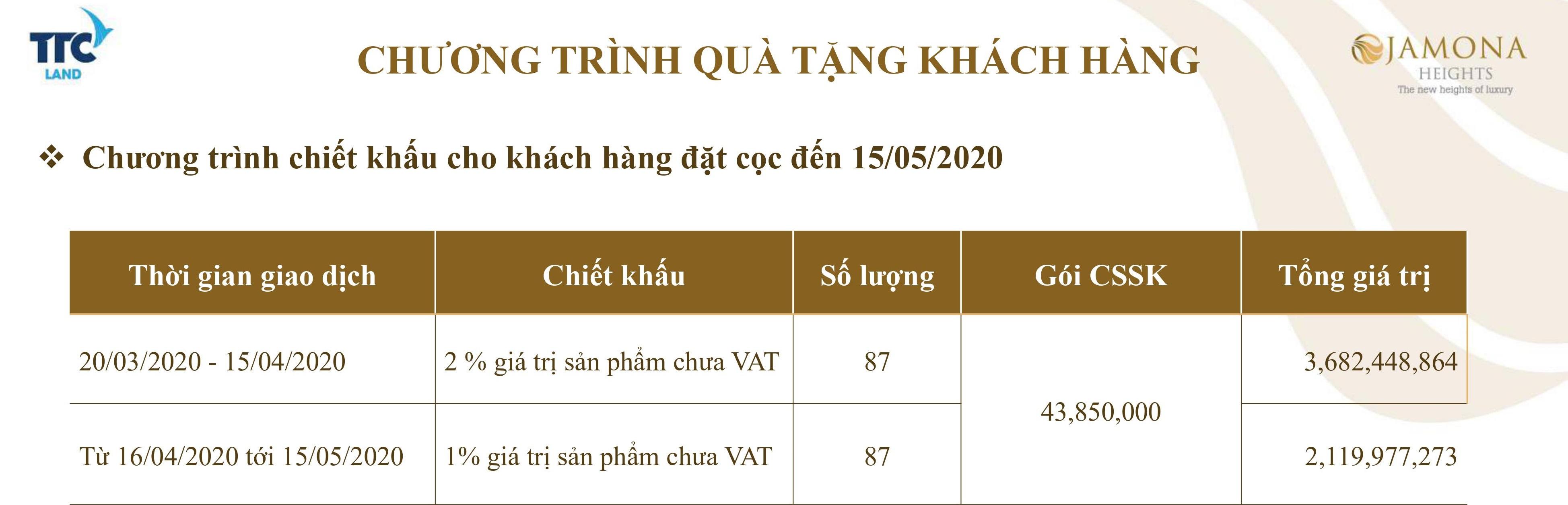 chuong-trinh-uu-dai-du-an-jamona-heights