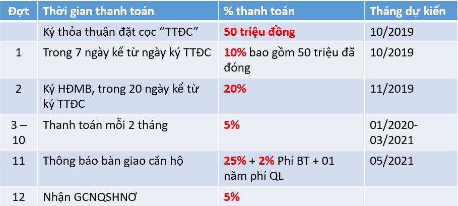 phuong-thuc-thanh-toan-chuan-lovera-vista